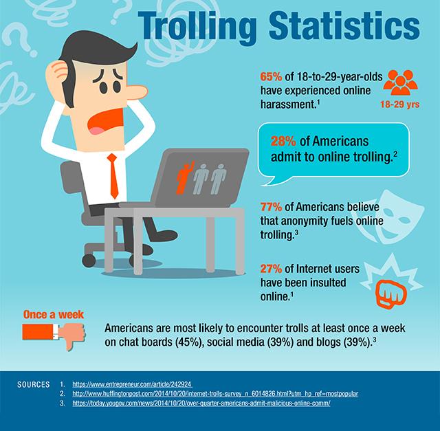 USA troll statistics